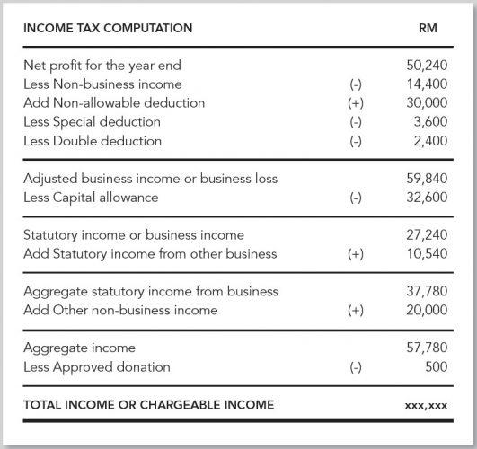 income-tax-computation